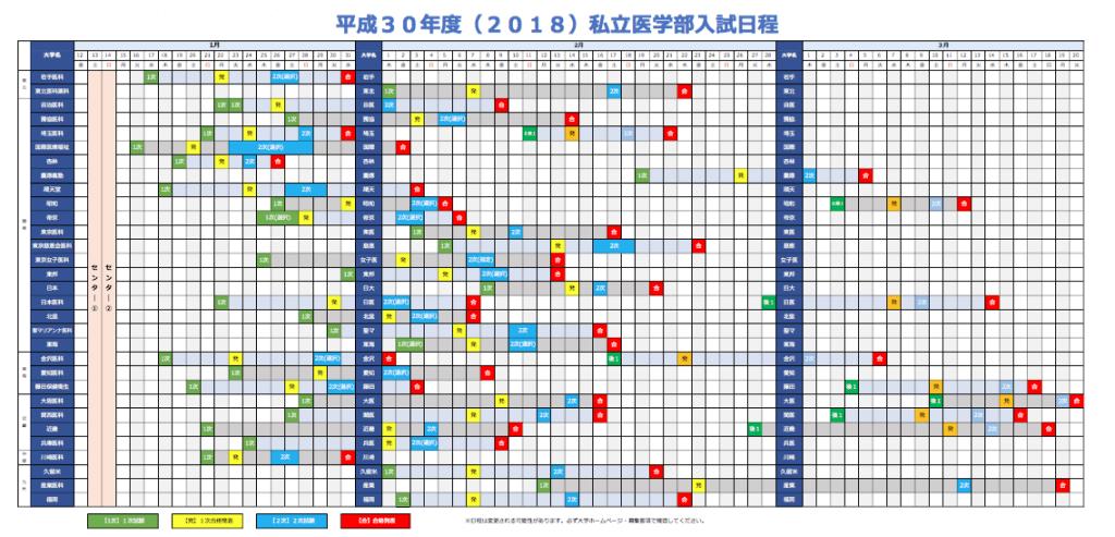 医学部入試日程2018カレンダー